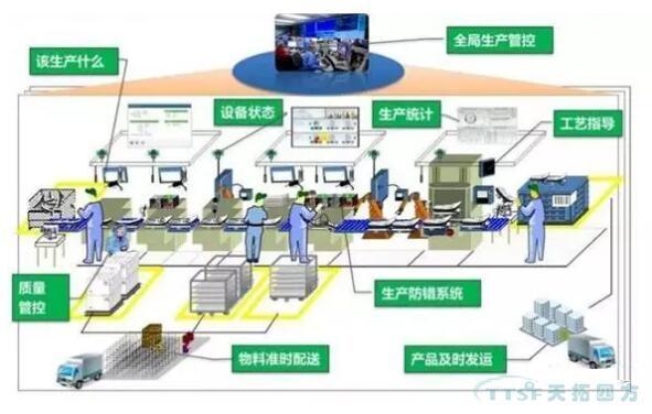 数据驱动下的智能工厂:信息化建设的4类驱动模式