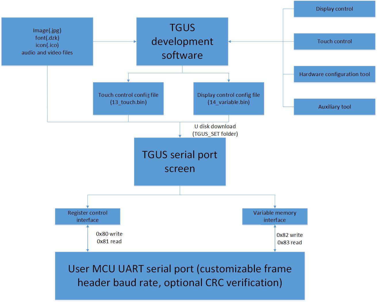 1.2 TGUS system architecture diagram