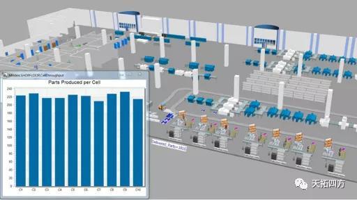天拓分享   数字化工厂规划利器-PlantSimulation