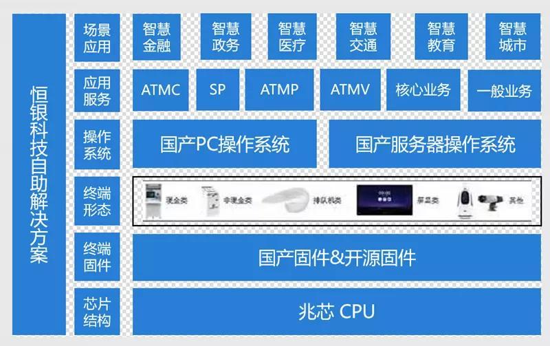 4大领域 25款方案 国产CPU加速信创典型应用落地