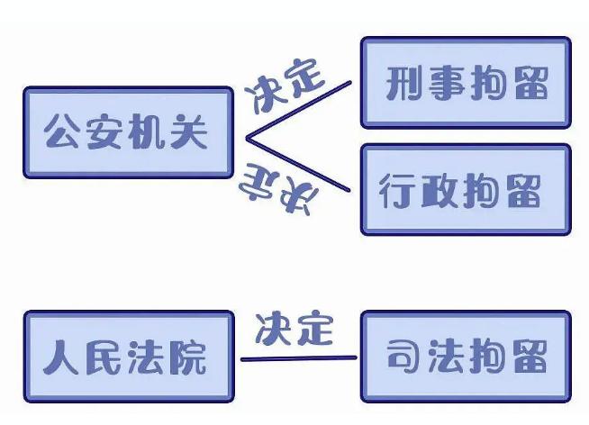 国晖北京- 行政、刑事、司法三种拘留,有什么不同?