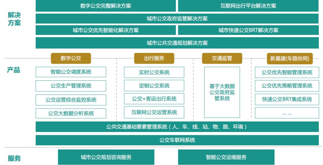 启迪在线:中航讯开放3大资源场景、发布5大技术需求,打造城市智慧出行生态圈
