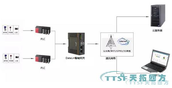 数网星工业互联网平台在水行业中的应用