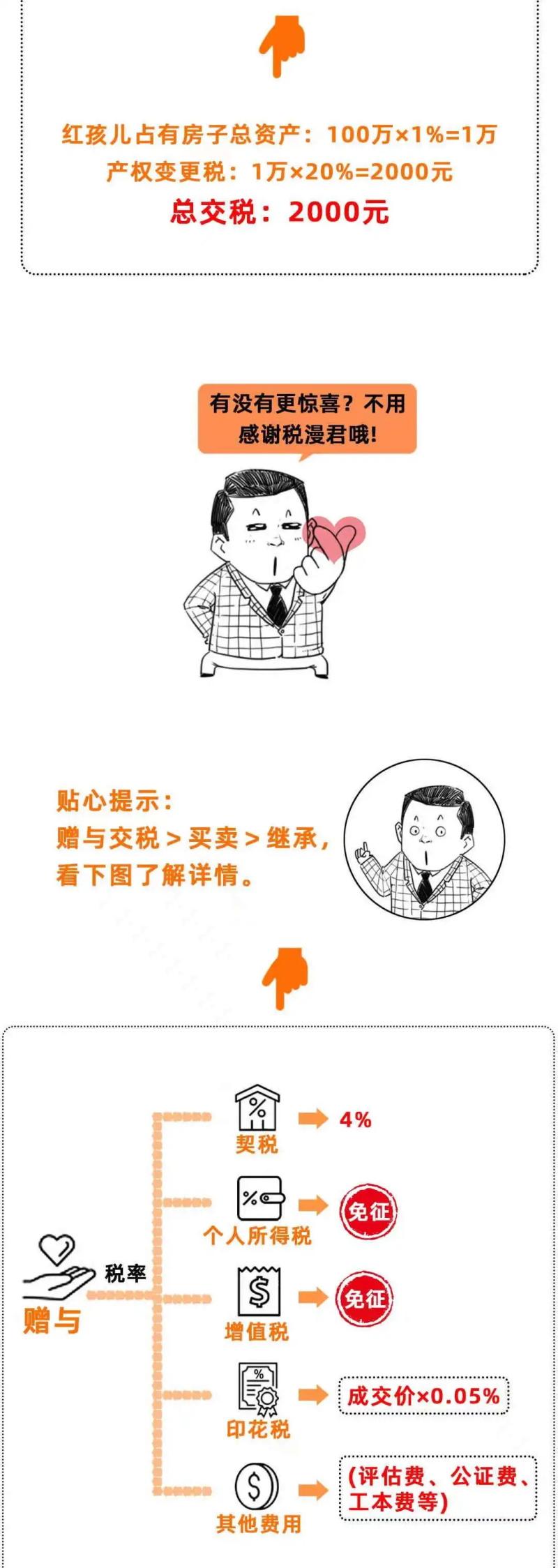 国晖北京- 把房子过户给子女,究竟哪种方式最省钱?