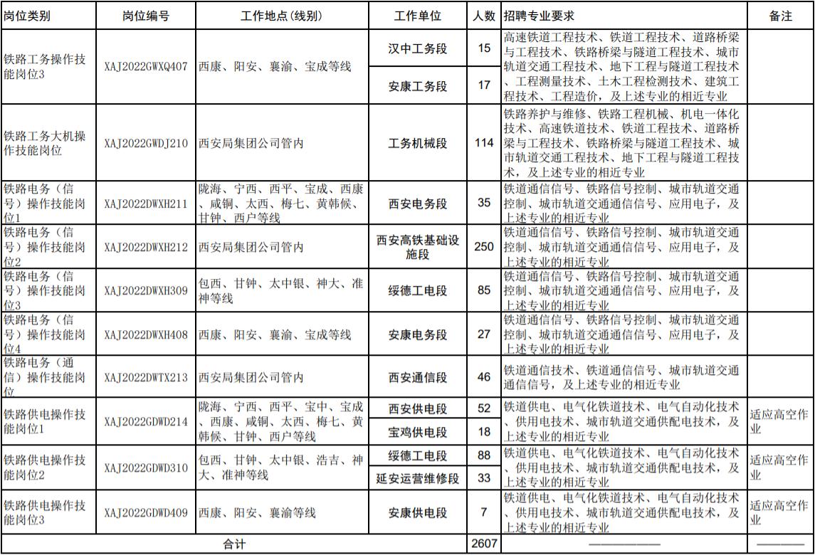 铁路招聘|中国铁路西安局集团有限公司2022年度招聘普通高等院校大专(高职)毕业生公告